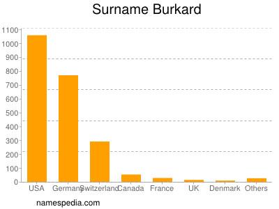 Familiennamen Burkard