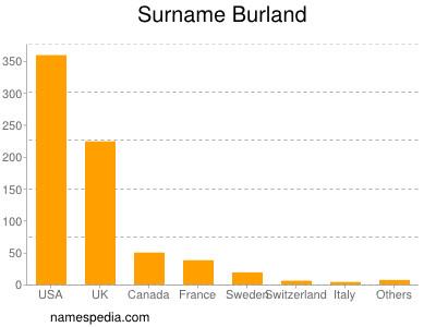 Familiennamen Burland