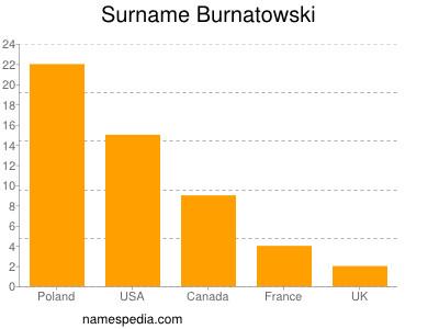 Surname Burnatowski