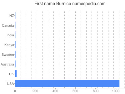 Given name Burnice