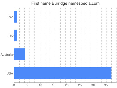 Given name Burridge