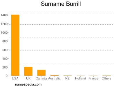 Surname Burrill