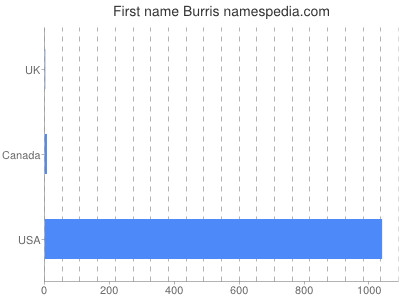 Given name Burris