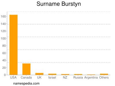 Surname Burstyn