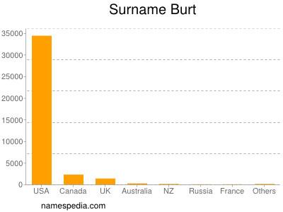 Surname Burt