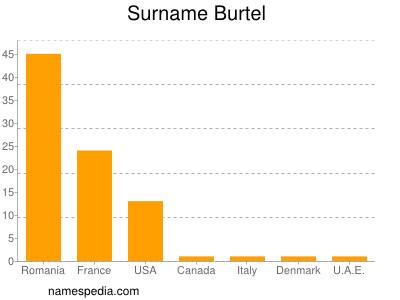 Surname Burtel