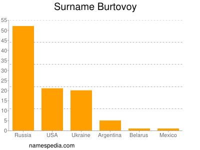 Surname Burtovoy