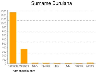 Surname Buruiana