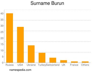 Surname Burun