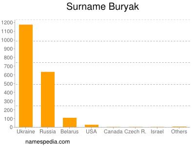 Surname Buryak