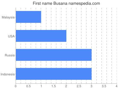 Given name Busana