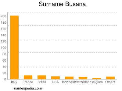 Surname Busana
