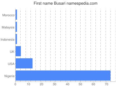 Given name Busari