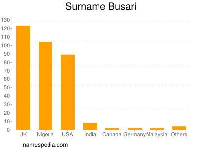 Surname Busari