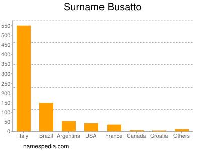 Surname Busatto