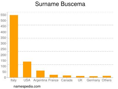 Familiennamen Buscema