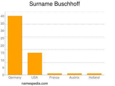 Surname Buschhoff