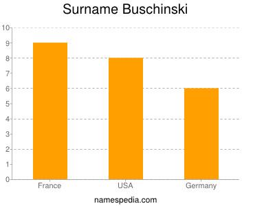 Surname Buschinski