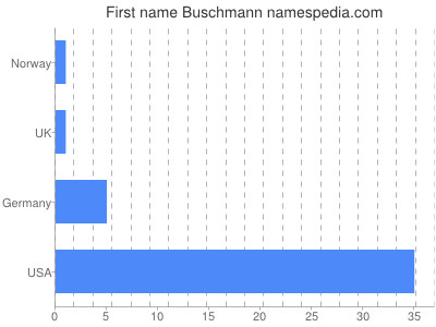 Given name Buschmann