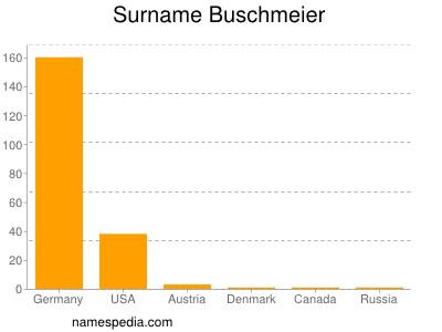 Surname Buschmeier