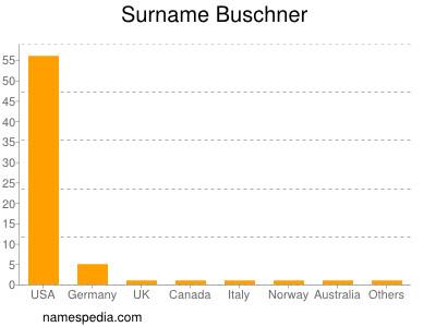 Familiennamen Buschner