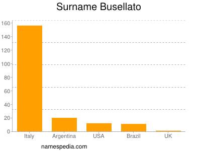 Surname Busellato