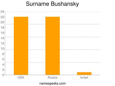 Surname Bushansky