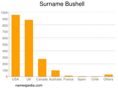 Surname Bushell