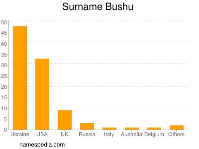 Surname Bushu