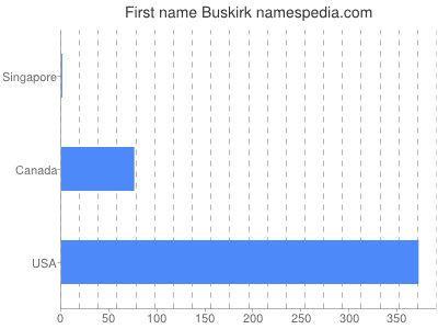 Vornamen Buskirk