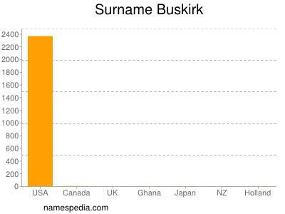Familiennamen Buskirk