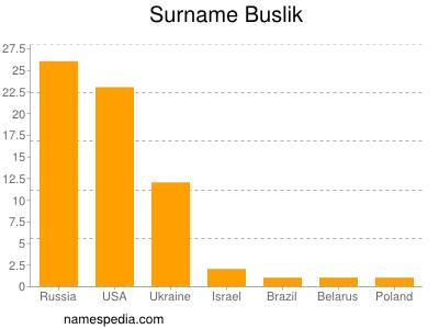 Surname Buslik