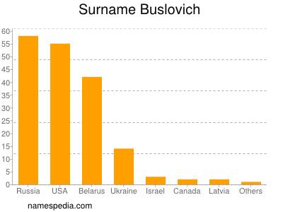 Surname Buslovich