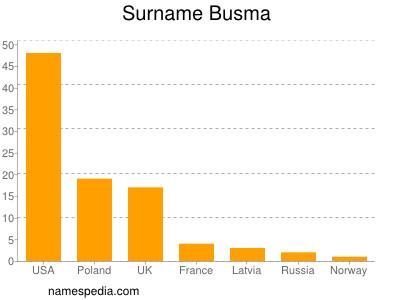 Familiennamen Busma