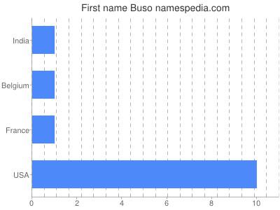 Given name Buso