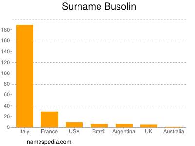 Surname Busolin