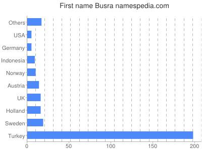 Given name Busra