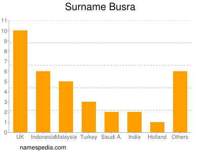 Surname Busra