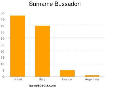 Surname Bussadori