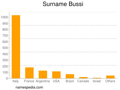 Surname Bussi