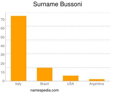 Surname Bussoni