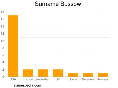 Surname Bussow