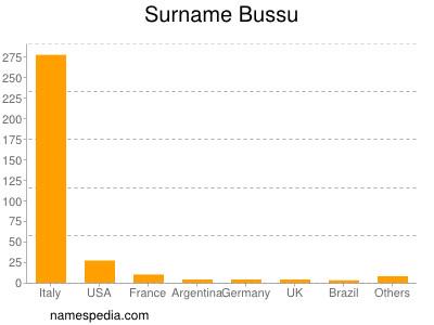 Familiennamen Bussu