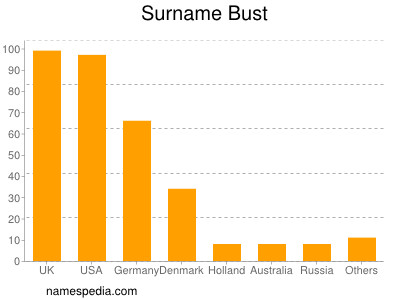 Surname Bust
