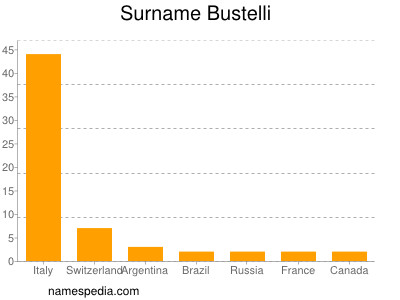 Surname Bustelli