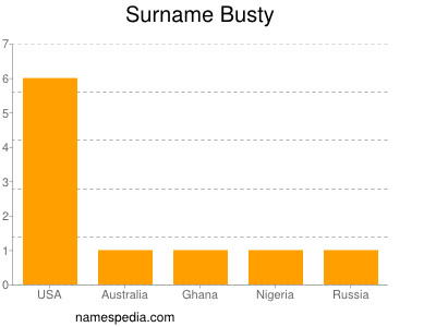Surname Busty