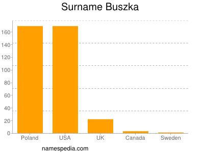 Surname Buszka