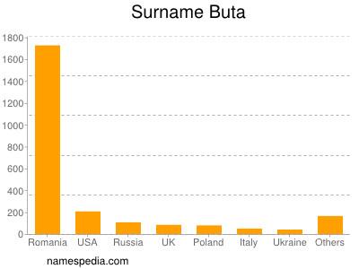 Surname Buta