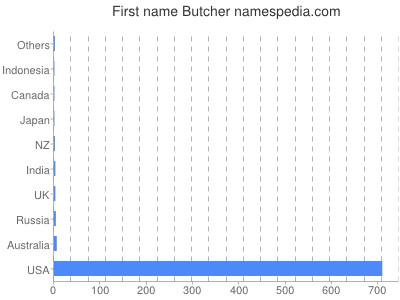 Given name Butcher