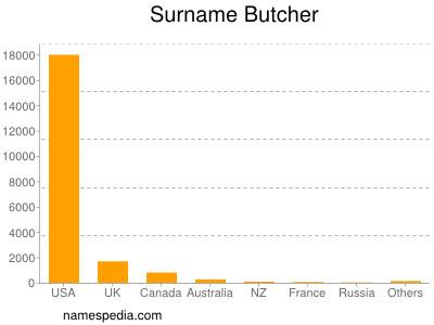 Surname Butcher